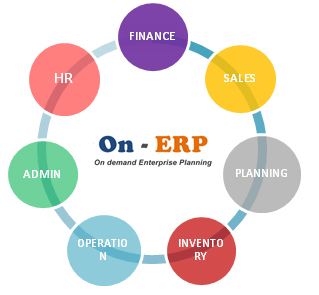 development of an erp system Another risk in implementing an erp system is the lack  with the system development life  erp-implementation-risk-managing-sources-of-project.